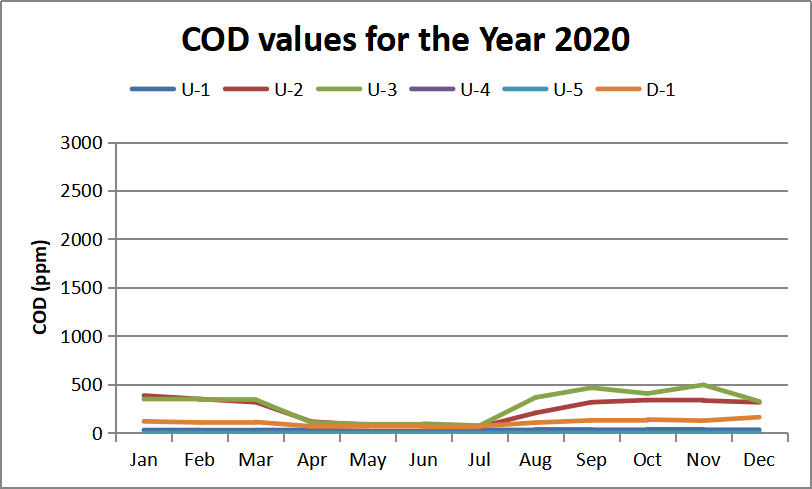 COD values for the Year 2020