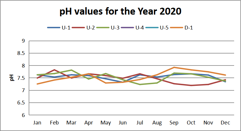 pH values for the Year 2020
